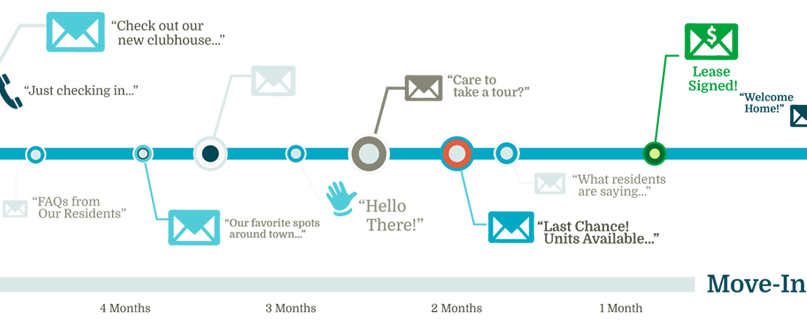 Drive Results With Email Marketing Workflows Simplified